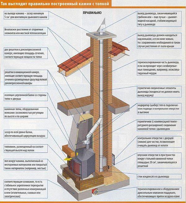 Как построить дымоход для камина