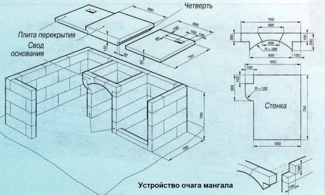 Простой мангал из кирпича своими руками чертежи и пошаговая инструкция
